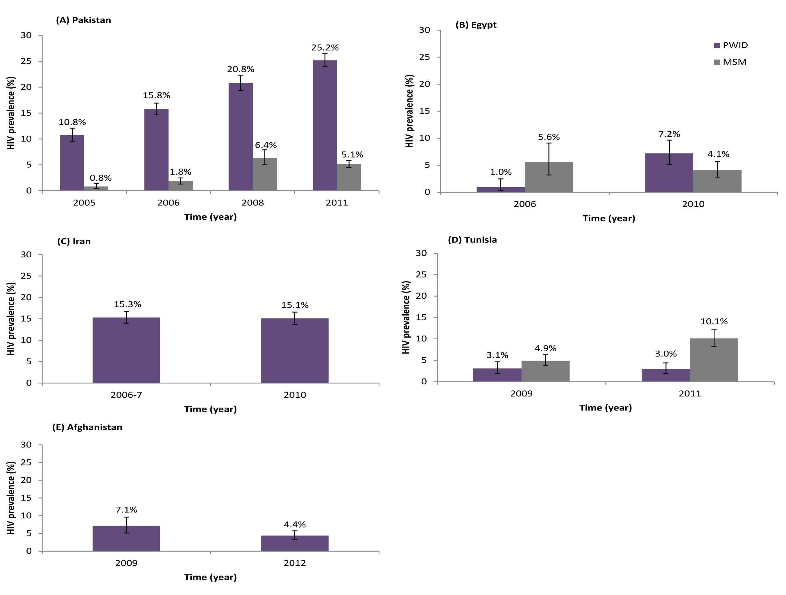 Trend of HIV prevalence among people who inject drugs, and when available men who have sex with men, in repeated rounds of bio-behavioral surveillance surveys.