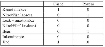 Komplikace (N = 45) Tab. 3. Complications (N = 45)