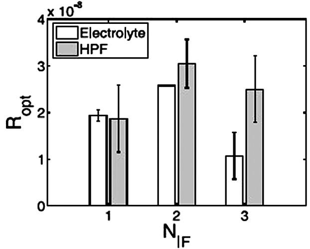 Změny optické drsnosti různě upravených povrchů titanu a uhlovodíkového povlaku dopovaného titanem po adsorpci fibrinogenu. N<sub>IF</sub> =1 leštěný povrch N<sub>IF</sub> =2 leštěný a leptaný povrch N<sub>IF</sub> = 3 uhlovodíkový povlak dopovaný titanem v poměru Ti<sub>0,09</sub>–C<sub>0,91</sub>. Hodnoty optické drsnosti na svislé ose jsou uváděny v desítkách nanometrů (1=10 nm).
