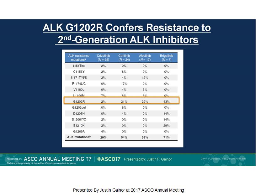 Přehled ALK-rezistentních mutací