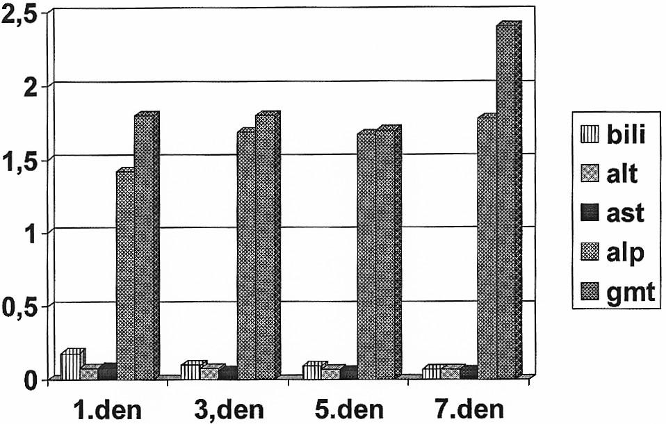 Pooperační výsledek jaterních testů u nemocných po klínovité resekci bez TPV (n = 100). Prezentované hodnoty jednotlivých markerů jaterních testů jsou vždy násobky horní hranice fyziologické normy. Graph 2. The liver tests postoperative results (in patients with wedge resections without TPV, n = 100).
