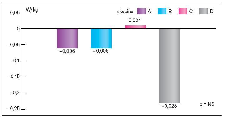 Srovnání změn pracovní kapacity na konci sledování ve srovnání se vstupním testem v jednotlivých skupinách.