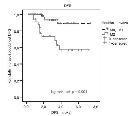 Délka přežití (DFS) v závislosti na hloubce invaze Log rank test prokázal signifikantní delší DFS u pacientek s hloubkou invaze M0, M1(6,8 roku) ve srovnání s pacientkami s hloubkou invaze M2 (5 let). Signifikance testu p = 0,001.