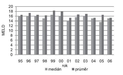 Pokročilost jaterního onemocnění: MELD příjemce kalkulovaný v okamžiku transplantace jater