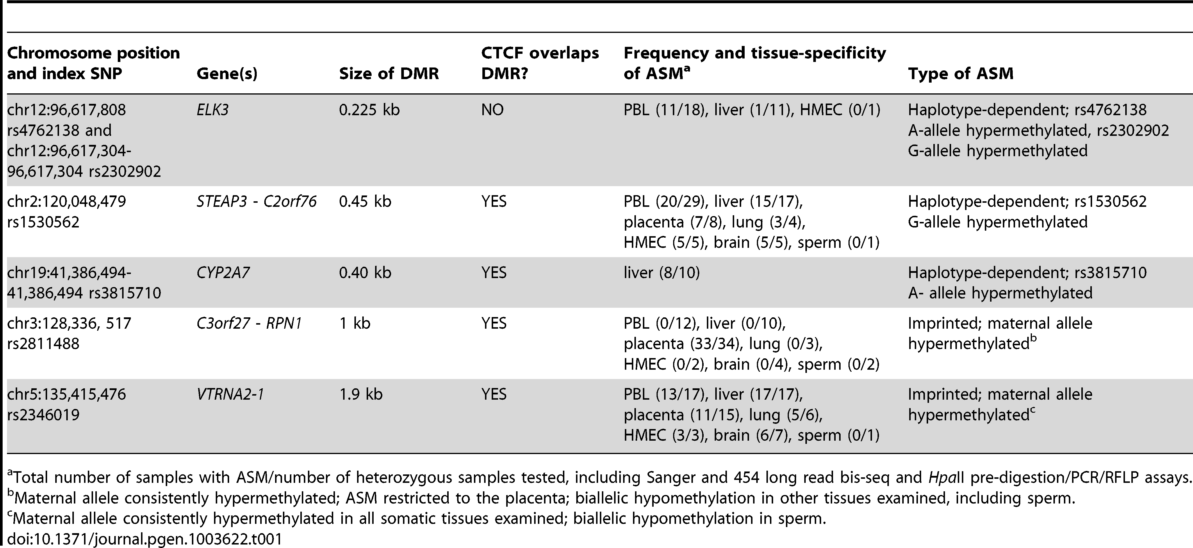 Summary of the 5 DMRs characterized in this report.
