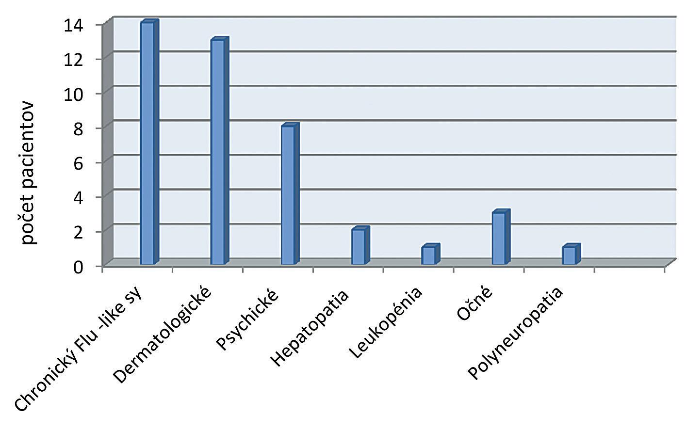 Výskyt nežiadúcich účinkov v priebehu liečby IFN-α