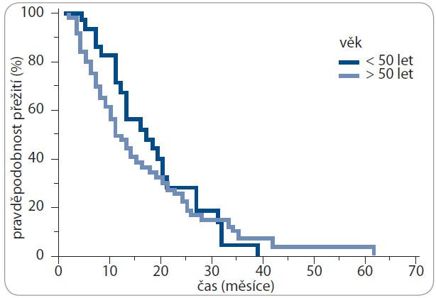 Kaplan-Meierova analýza – celkové přežití (OS) v závislosti na věku.