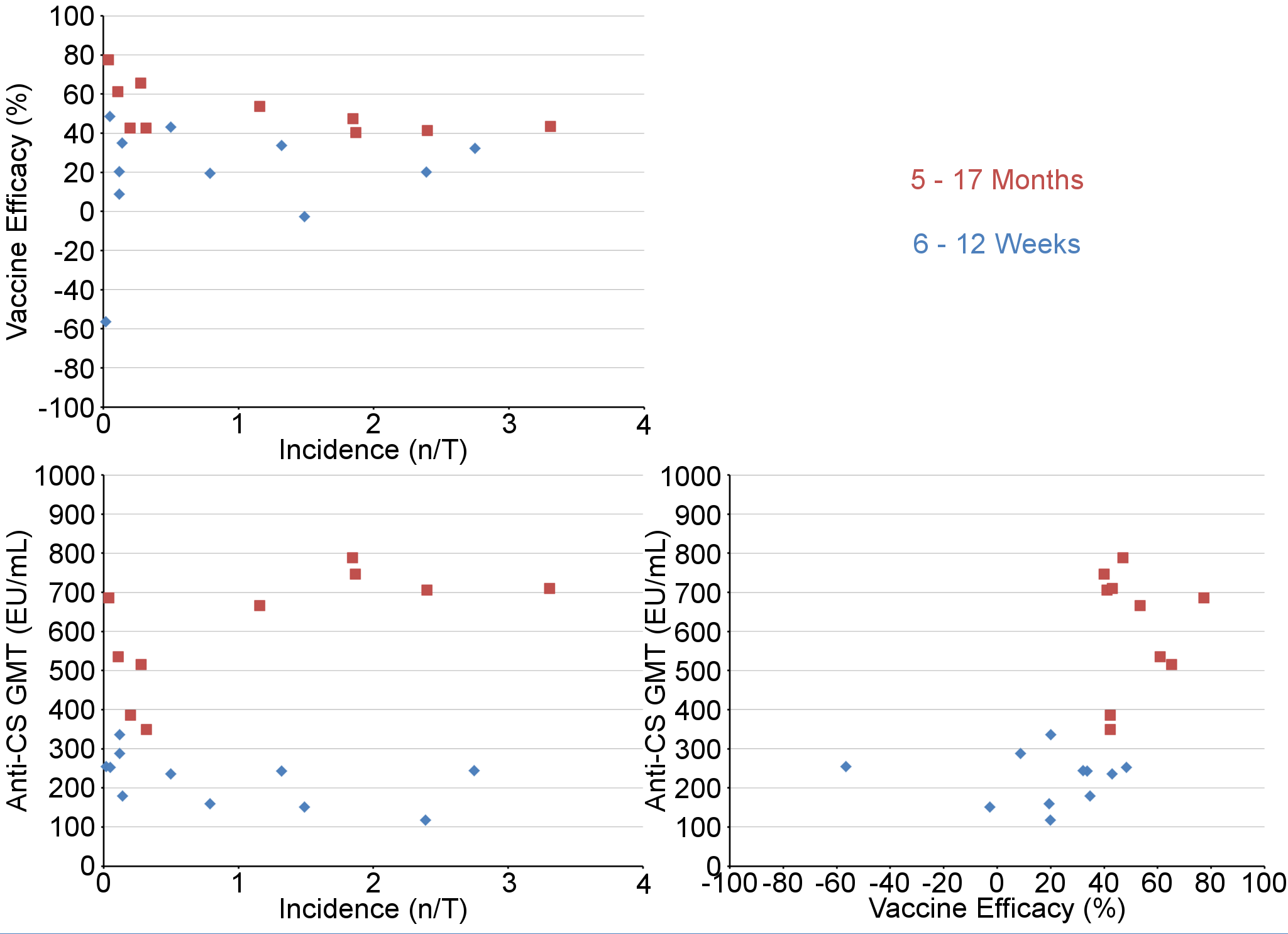 Graphical representation of anti-CS geometric mean titers, vaccine efficacy, and malaria incidence (per-protocol population).