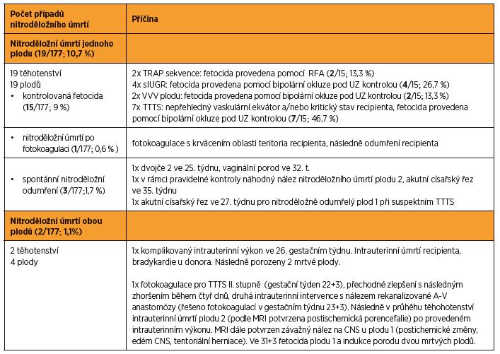 Přehled případů nitroděložního úmrtí ve > 24. týdnu gestace (21/177; 11,9 %)