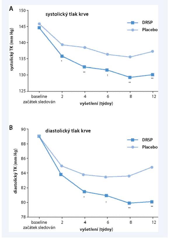 Graf. Účinek kombinace DRSP/E2 na krevní tlak ve srovnání s placebem sledovaný 12 týdnů po randomizaci