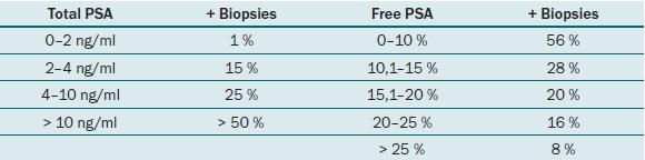 Riziko pozitivity biopsie prostaty dle hodnot f/tPSA.