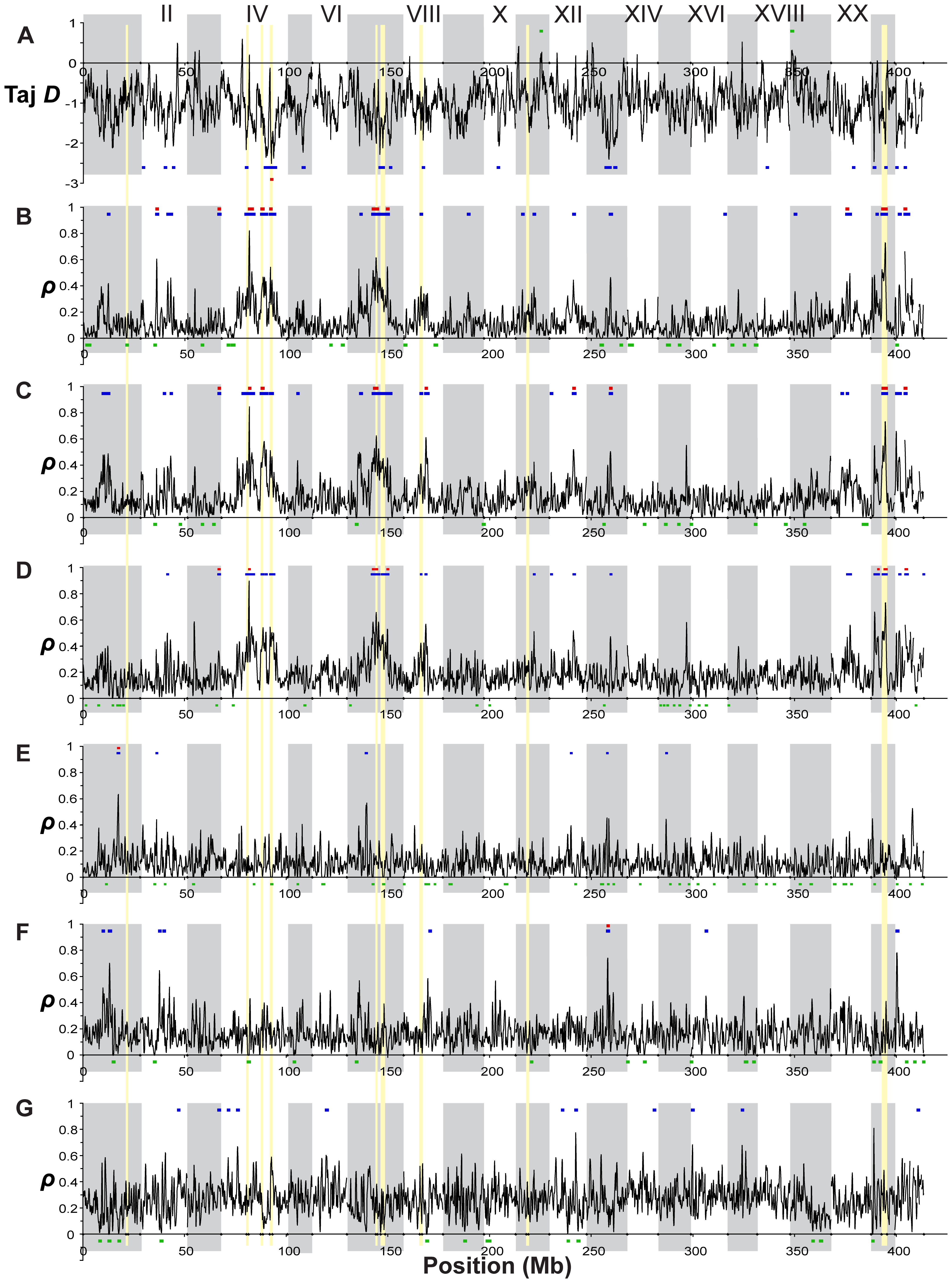 Genome-wide distributions of allele frequency spectrum and private allele density.