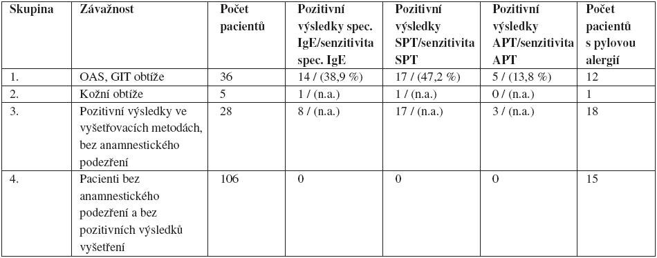 Rozdělení pacientů podle závažnosti anamnestických údajů po požití burských ořechů a podle výsledků vyšetření (celkem 175 pacientÛ)