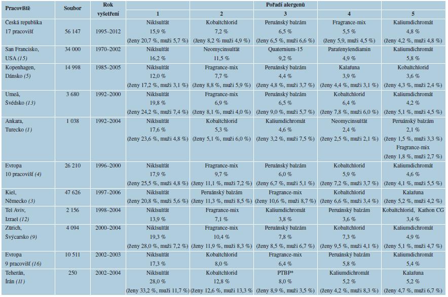 Frekvence senzibilizace na alergeny ESS v různých zemích (seřazeno dle časových období)