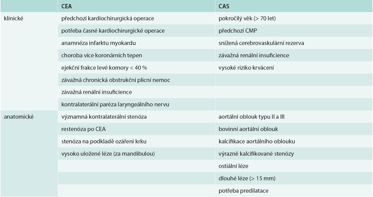 Tab. Rizikové faktory CAS a CEA