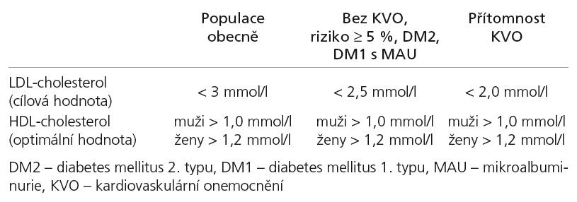 Doporučené hodnoty krevních lipidů pro jednotlivé kategorie rizika [10].