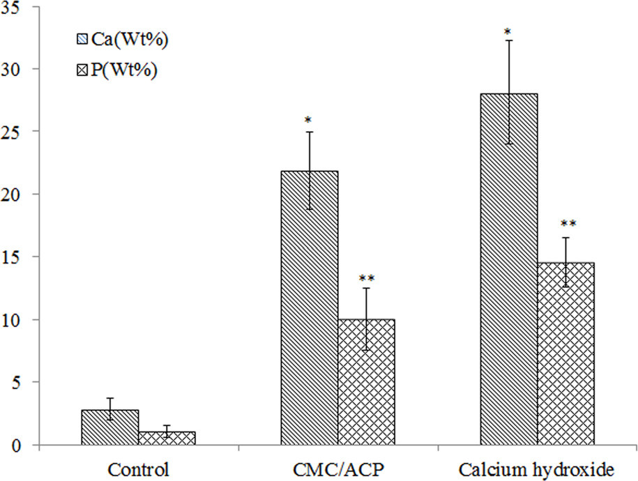 Calcium and phosphorus content in wt% of the surface of dentine samples with different treatments. (*, P<0.05, n = 5, compared to control; **, P<0.05, n = 5, compared to control)