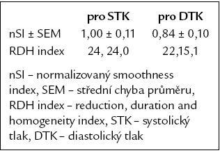 Normalizovaný smoothness index a populační parametrický RDH index telmisartanu [3– 5].