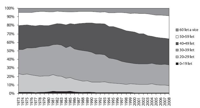 Podíl jednotlivých věkových skupin u hospitalizací pro poruchy způsobené užíváním alkoholu v psychiatrických lůžkových zařízeních v letech 1973–2008  Fig. 4. Alcohol-related psychiatric hospitalisations by age group in 1973–2008