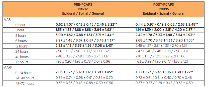 Comparison of VAS and ARR in PRE-PCAPS and POST-PCAPS groups according to the type of anaesthesia