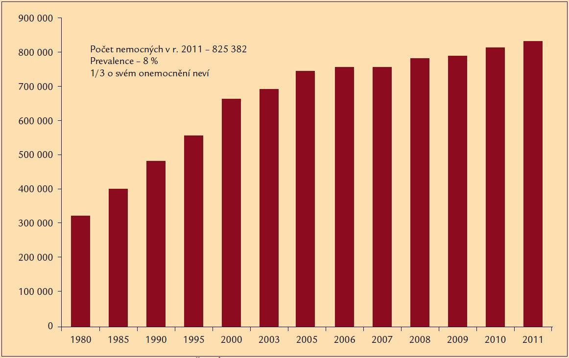 Vývoj počtu léčených diabetiků v ČR (ÚZIS 2012).