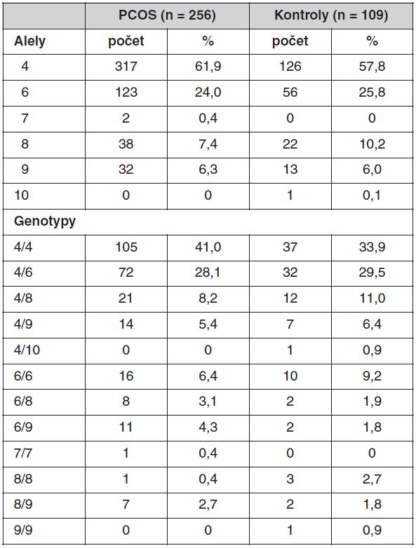 Frekvence alel a genotypů u polymorfismu (TTTTA)<sub>n</sub> v genu CYP11A1 u souboru pacientek s PCOS a kontrolních žen