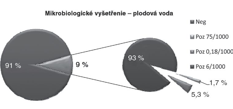 Výsledkymikrobiologických vyšetrení – kultivačné vyšetrenie plodovej vody. U prípadov s pozitívnym kultivačným nálezom je znázornené riziko včasnej GBS sepsy.