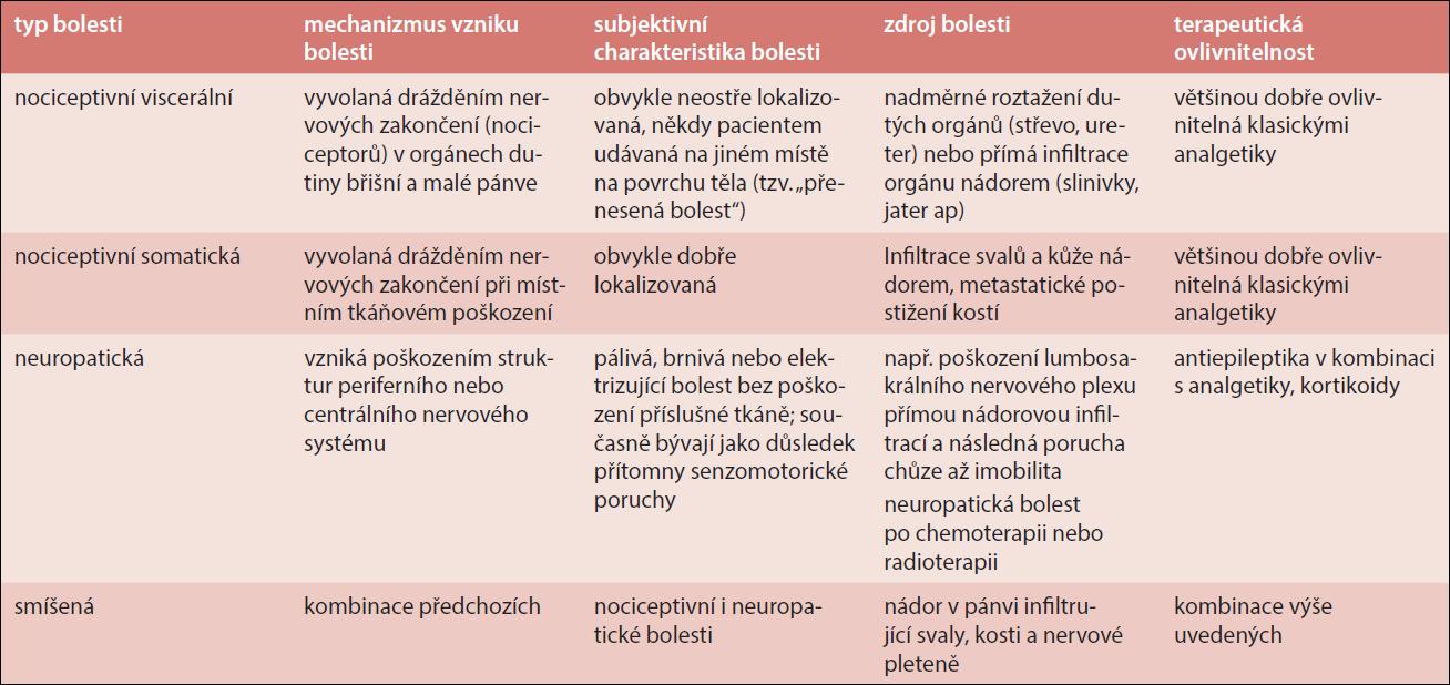 Přehled typů bolesti, jejich subjektivní charakteristika, mechanizmus vzniku, zdroje a terapeutická ovlivnitelnost
