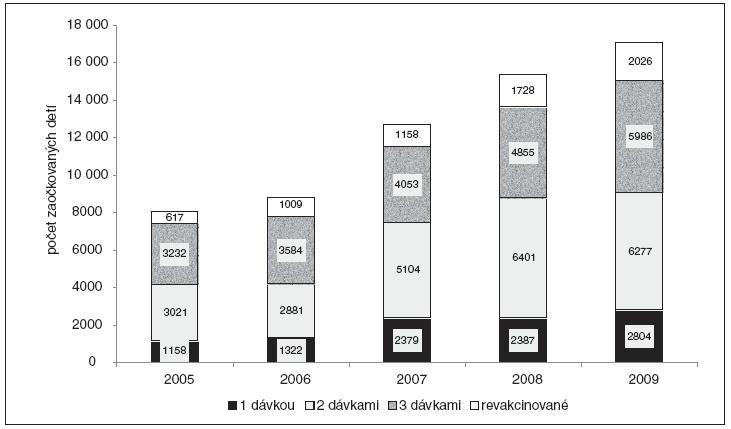Počet zaočkovaných detí proti kliešťovej encefalitíde, Slovenská republika, 1. 9. 2005 až 31. 8. 2009.