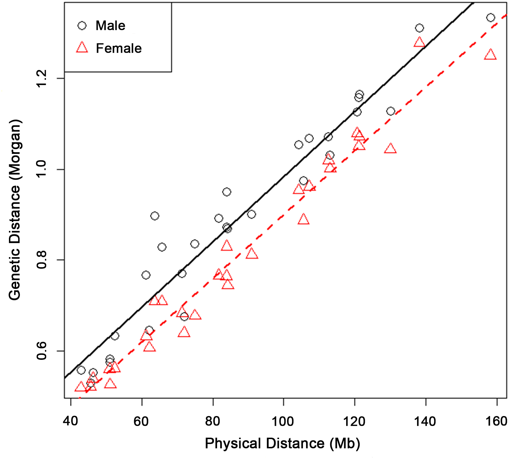 Male and female genetic lengths versus physical lengths of the 29 Bovine autosomes.