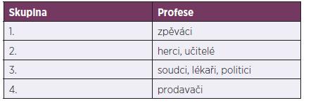 Hlasoví profesionálové podle Unie evropských foniatrů