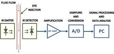 Fig. 3: Measuring diagram