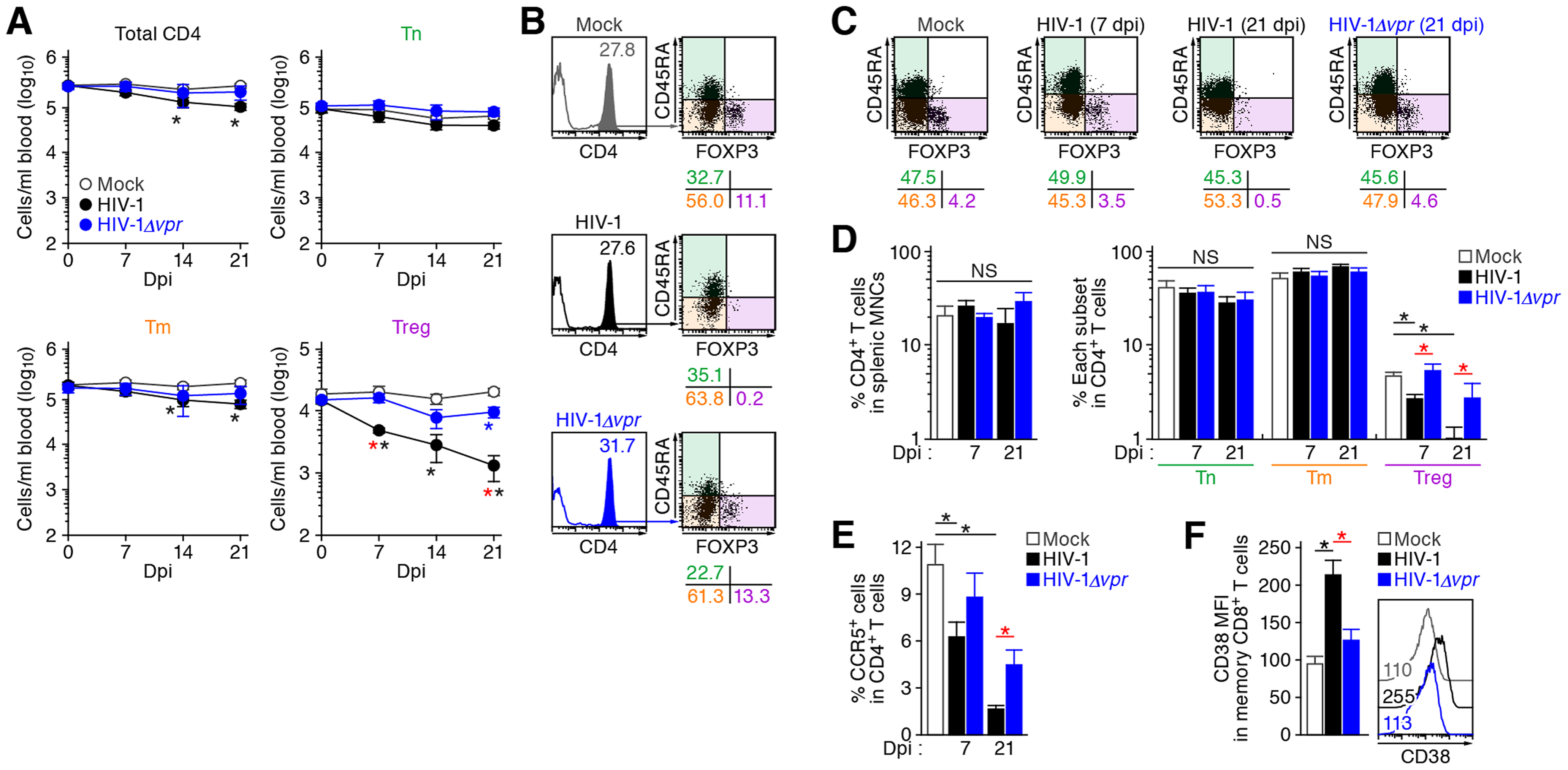Dynamics of human CD4<sup>+</sup> T cell subsets in humanized mice infected with R5 WT and <i>vpr</i>-deficient HIV-1.