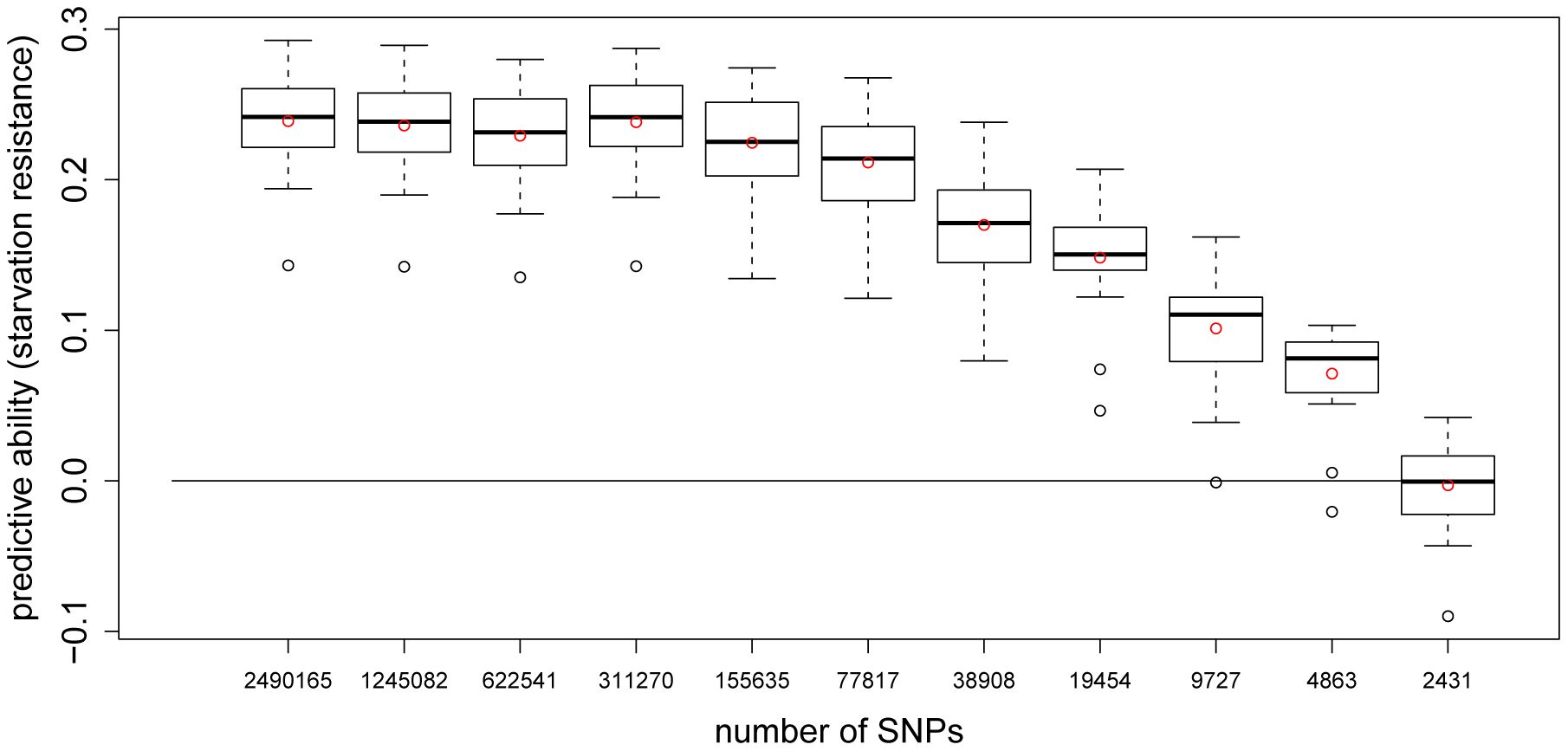 Predictive ability of 5-fold CV with GBLUP for starvation resistance using different numbers of SNPs.