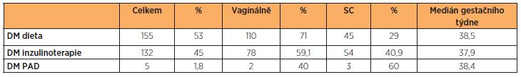 Výsledky perinatální péče o 292 diabetických pacientek, které porodily na Gynekologicko-porodnické klinice FN Plzeň v roce 2012