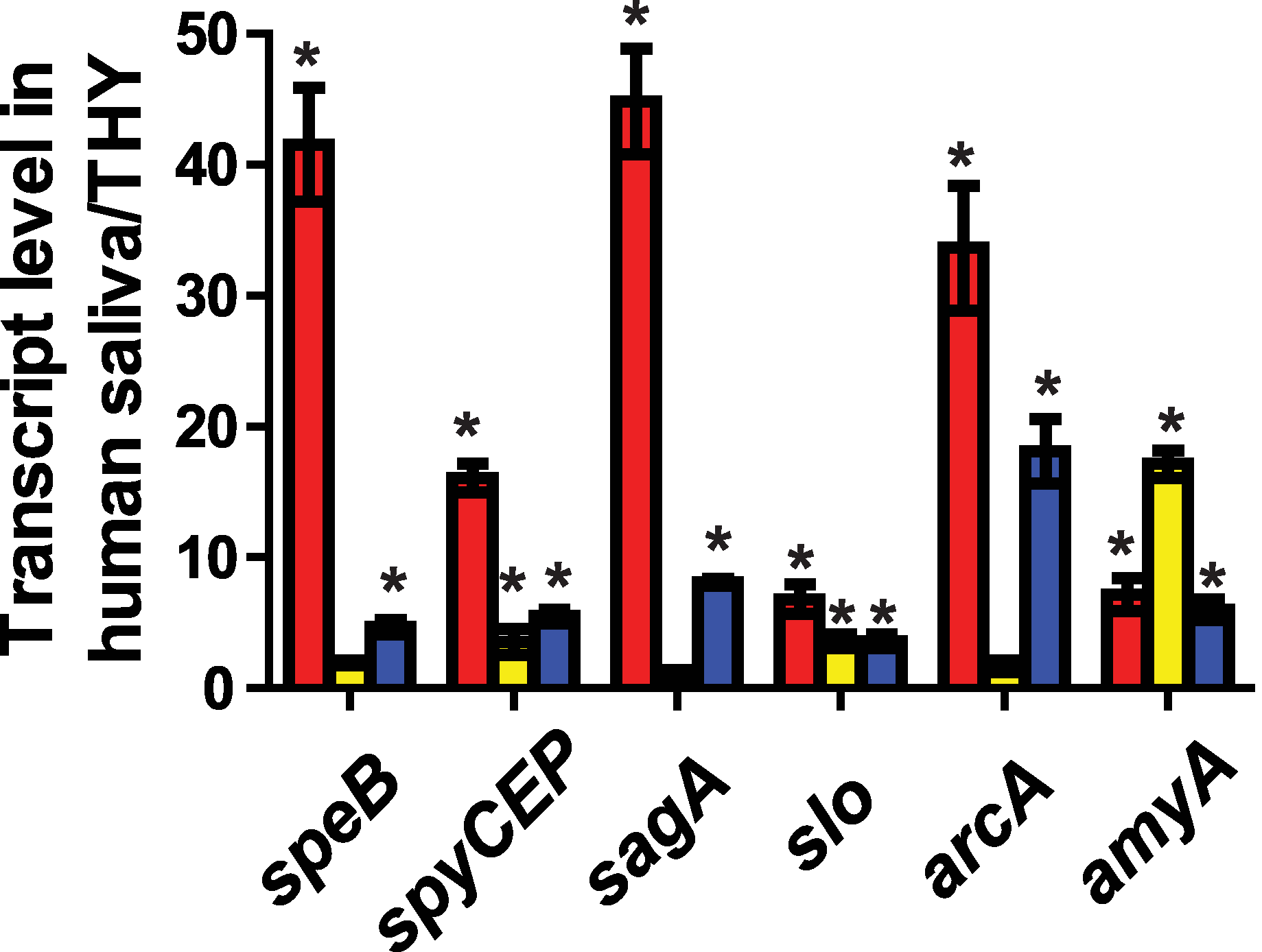 CcpA and CovR contribute to GAS gene expression during growth in human saliva.