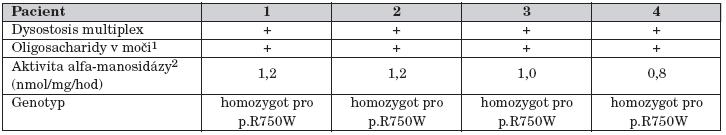Výsledky laboratorních vyšetření u čtyř pacientů s alfa-manosidózou.