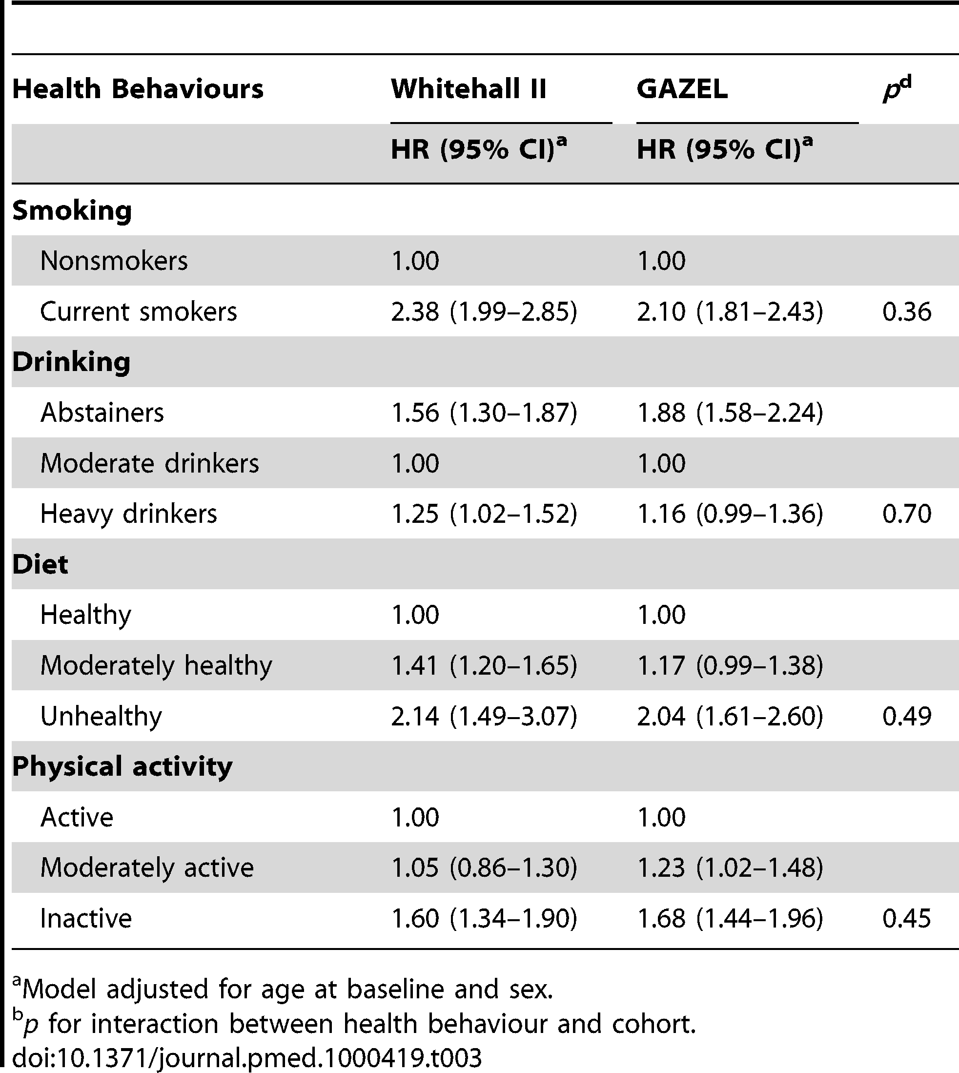 The association between health behaviours and all-cause mortality in the British Whitehall II (<i>n=</i>9,771, deaths =693) and the French GAZEL (<i>n=</i>17,760, deaths =908) cohort studies.