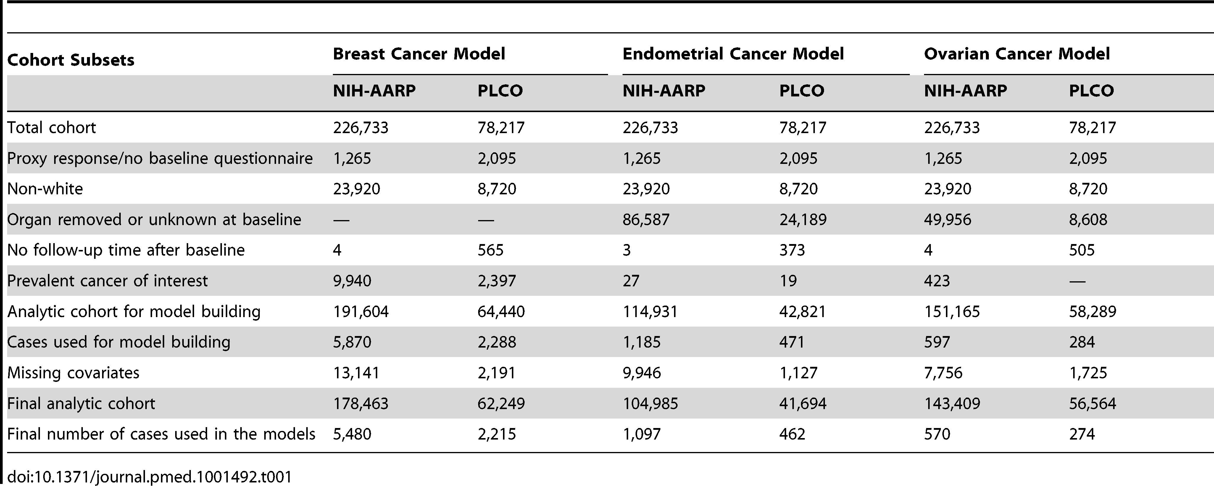 Study populations and exclusions for model development: NIH-AARP and PLCO cohorts at baseline.