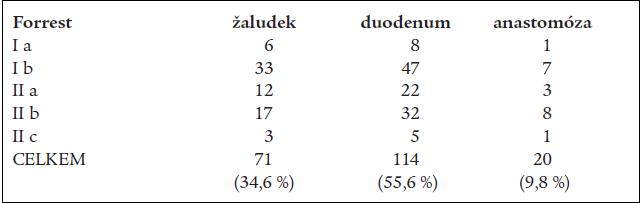 Tab. 3a. Krvácející peptické léze, jejich lokalizace, klasifikace dle Forresta v období 1997–2000.