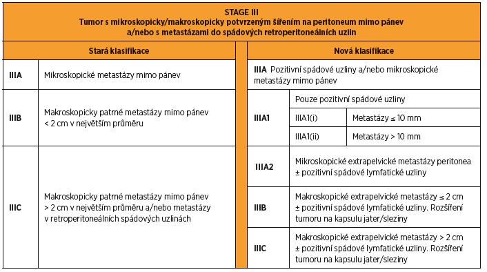 FIGO 2014 stage III karcinomu ovaria, tuby a peritonea. Rozdíly mezi starou a novou klasifikací.