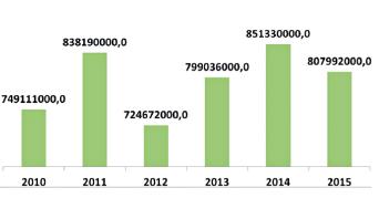 Celkové náklady VZP na zdravotní péči v PZSS v letech 2010–2015