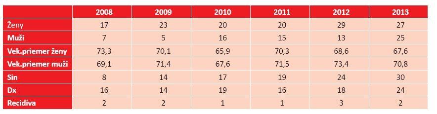 Prehľad pacientov s bazocelulárnym karcinómom mihalníc a kútikov na Klinike oftalmológie LF UK a UNB v Bratislave v rokoch 2008–2013
