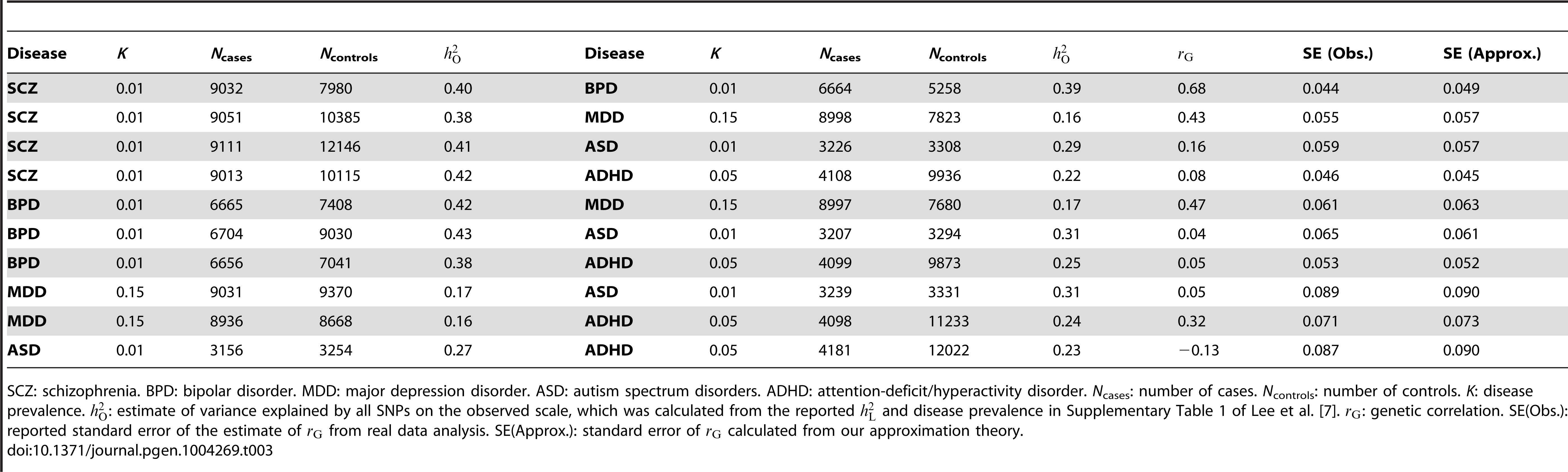 Standard errors of the estimates of genetic correlations from published bivariate analyses of case-control studies for psychiatric diseases <em class=&quot;ref&quot;>[7]</em> vs. those predicted from the approximation theory.