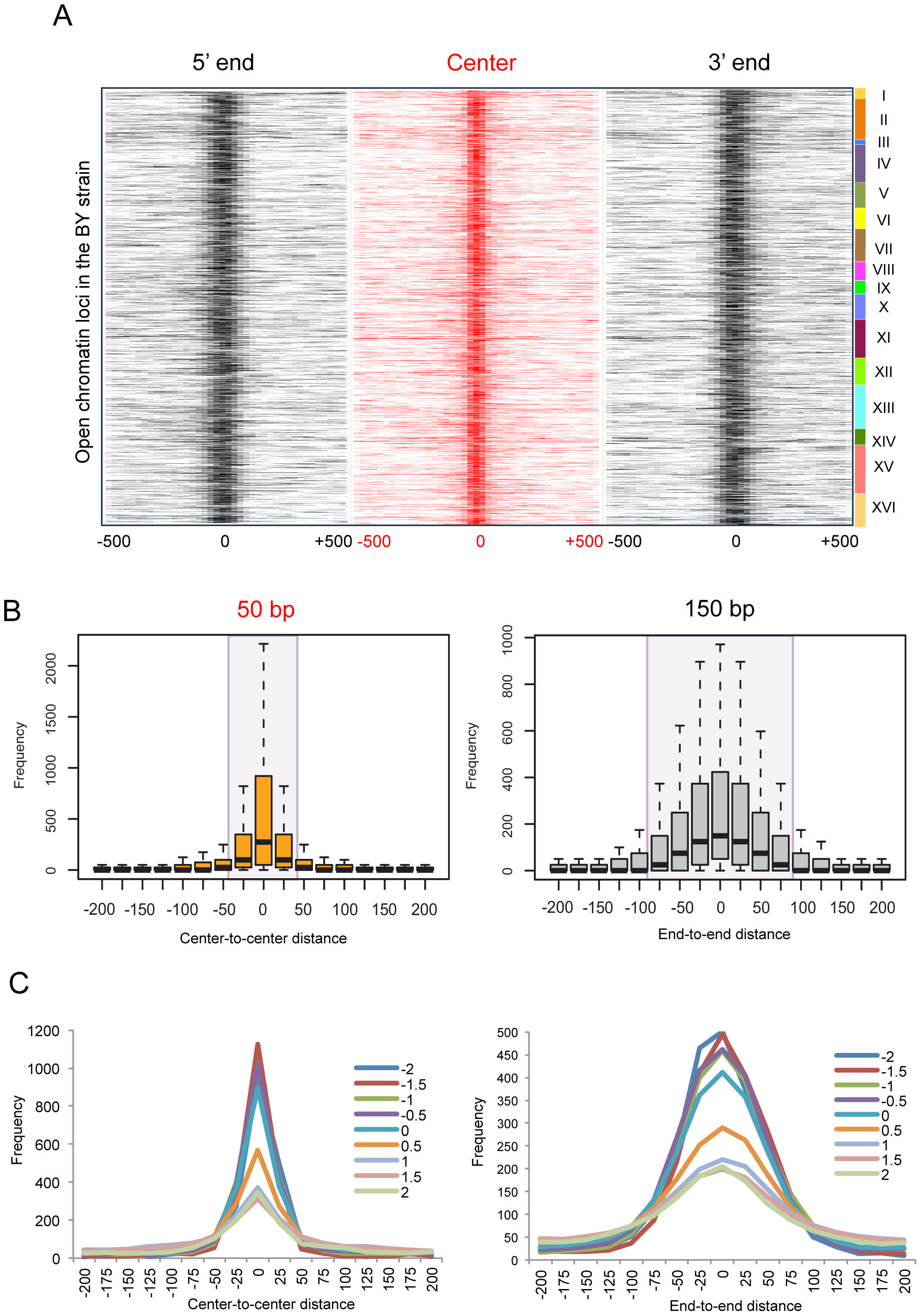 Local changes of yeast open chromatin upon genetic perturbation.