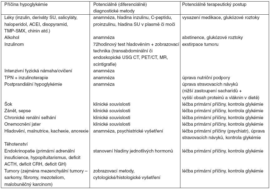 Nejčastější příčiny hypoglykémie, diagnostické postupy a potenciální terapeutické postupy