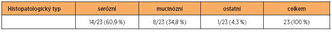 Výsledky histopatologických vyšetření v souboru n = 23