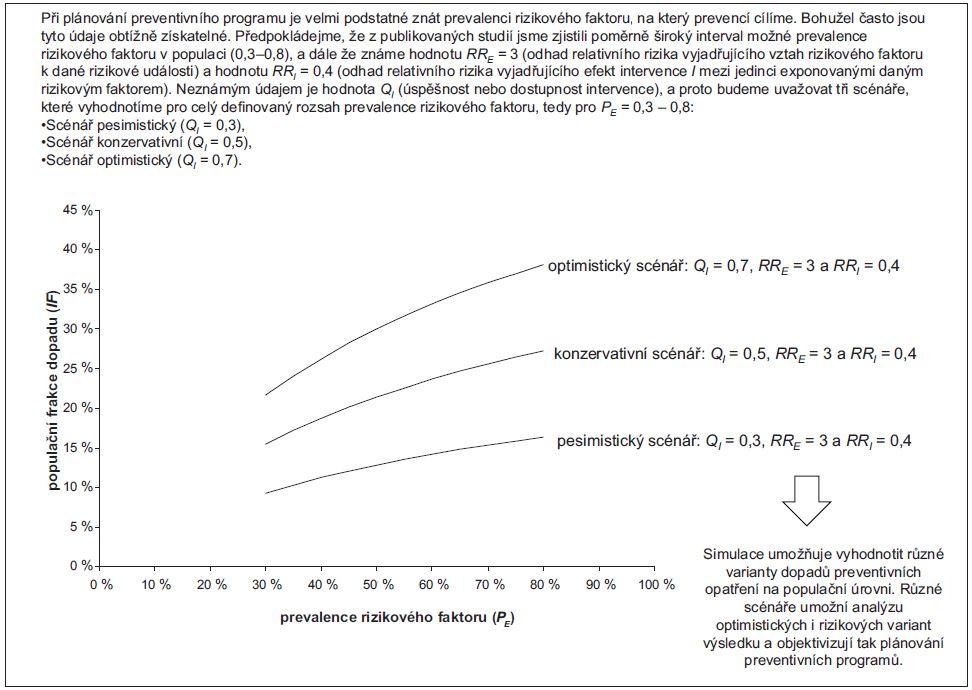 Příklad 5. Ukázka simulace hodnot populační frakce dopadu <i>(population impact fraction; IF)</i> na základě literárních údajů.