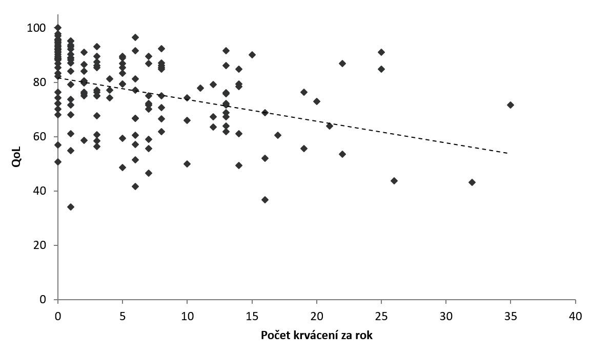 Korelace počtu krvácení za rok a QoL skóre.