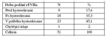 Doba podání rFVIIa u pacientek s PPH v souvislosti s provedením hysterektomie